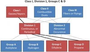 NEC Class relationships Diagram