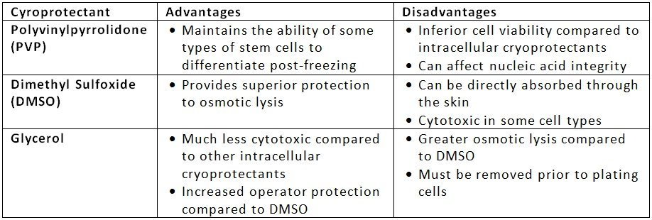 Cryoprotectant Advantages and Disadvantages chart