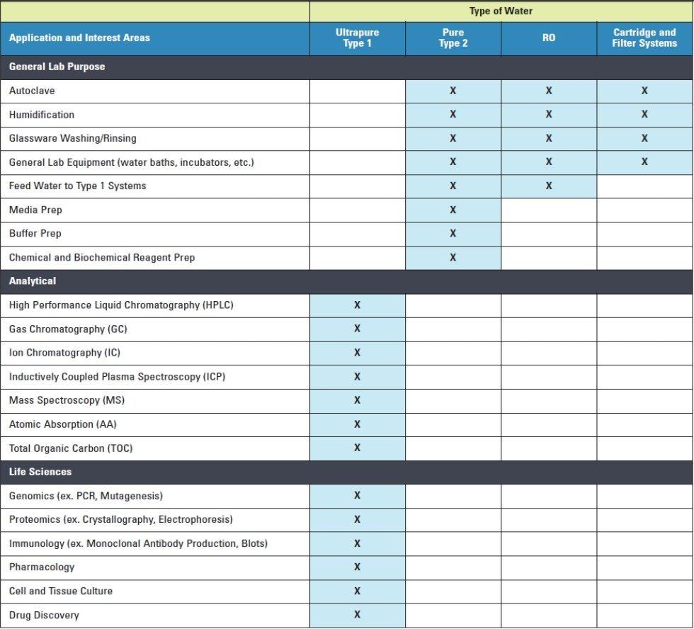 NIH water chart