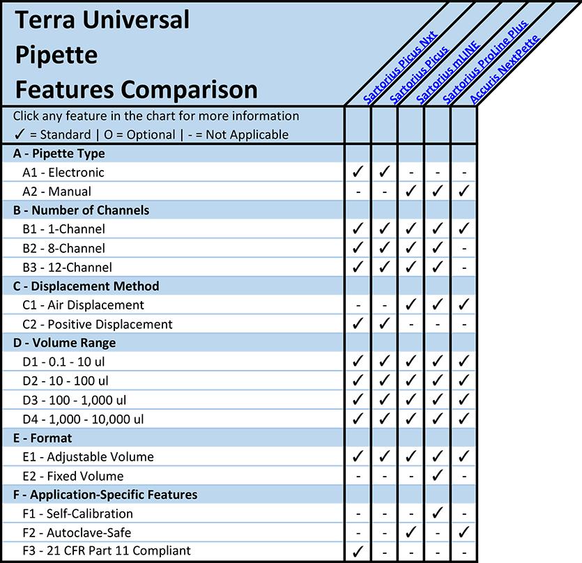 Pipette Feature Comparison Overview Chart